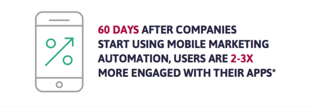 user retention mobile marketing automation