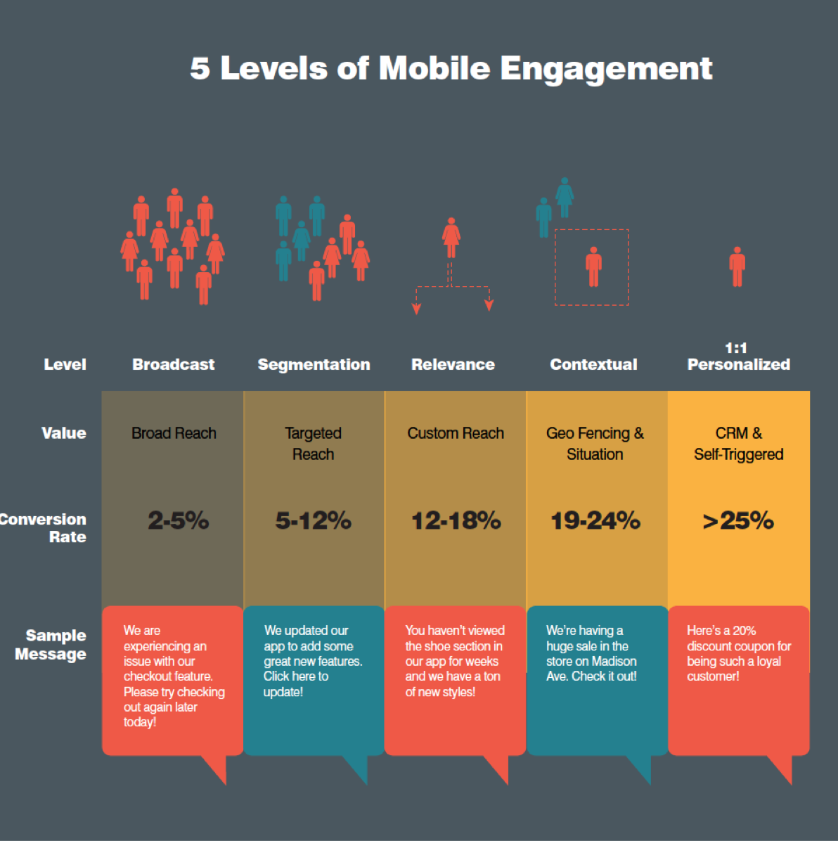 mobile engagement